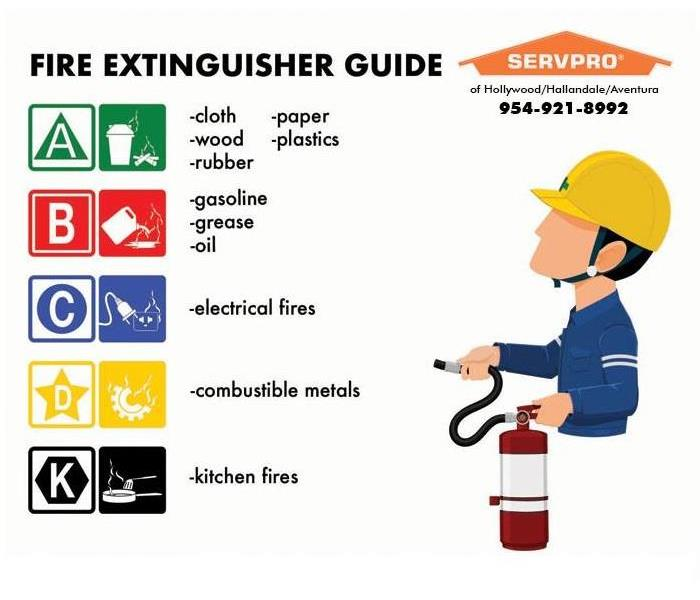 Fire Damage Extinguisher Types For Hollywood Beach, Golden Beach, and Aventura
